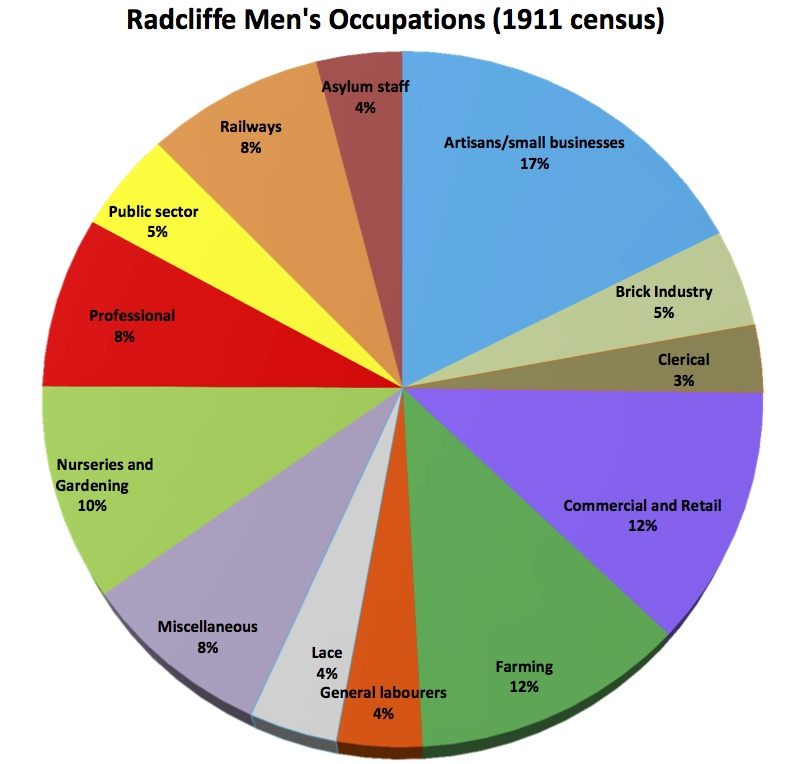 Men's occupations pie chart